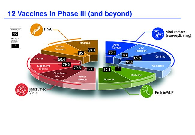 Target Product Profile Analysis of COVID-19 Vaccines in Phase III Clinical Trials and Beyond: An Early 2021 Perspective